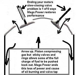 Engine Blowby? 3 ways to stop it. Much or little. Which is best, explained here?