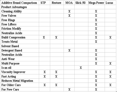 Oil Additive Chart Comparing Help Features of Popular Engine and Fuel Products